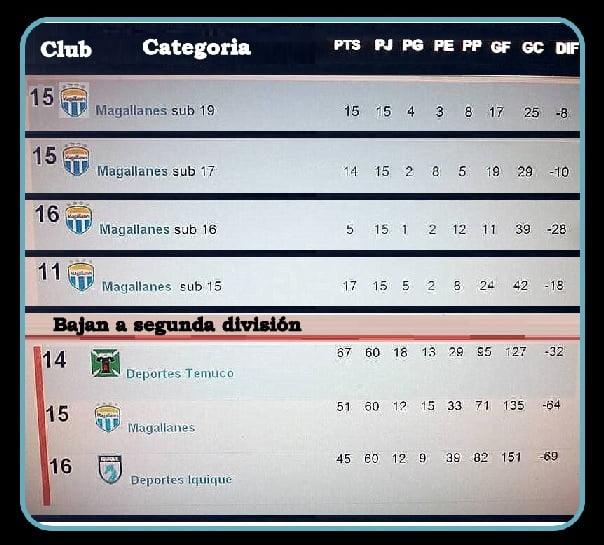 fufbol joven Magallanes